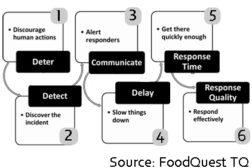 Quantitative framework would improve food safety