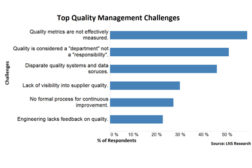 How do closed-loop quality management strategies fail?