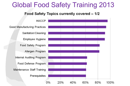 Food safety initiatives survey reveals room for improvement
