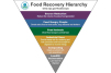 Benchmarking food waste in the manufacturing, retail and wholesale sectors