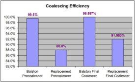 Parker Balston - coalescing filters whitepaper