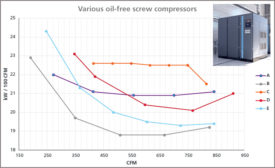 Air compressor comparison